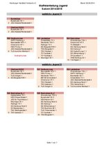 Staffeleinteilung Jugend 2014