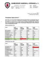 Trikotfarben Hamburg-Liga Männer und Frauen sowie Landesliga Männer (Version 5, Stand: 04.11.2016)
