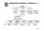 Organigramm HHV (Stand: 01.03.2020)