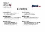 Bestenliste Handball Skill Challenge